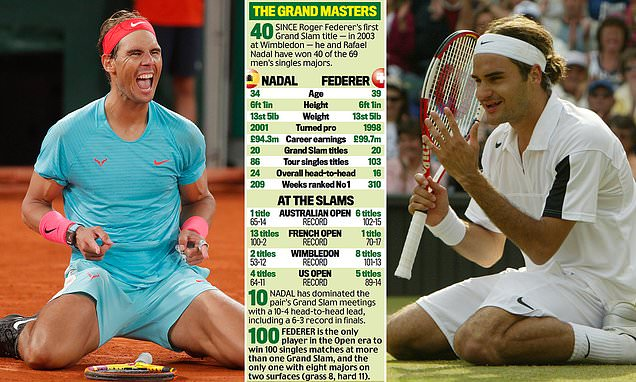 With Nadal joining Federer on 20 majors, who is the best of all time?